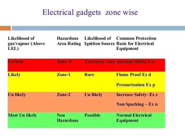 Electrical gadgets zone wiselikelihood also maintenance in hazardous area rh slideshare