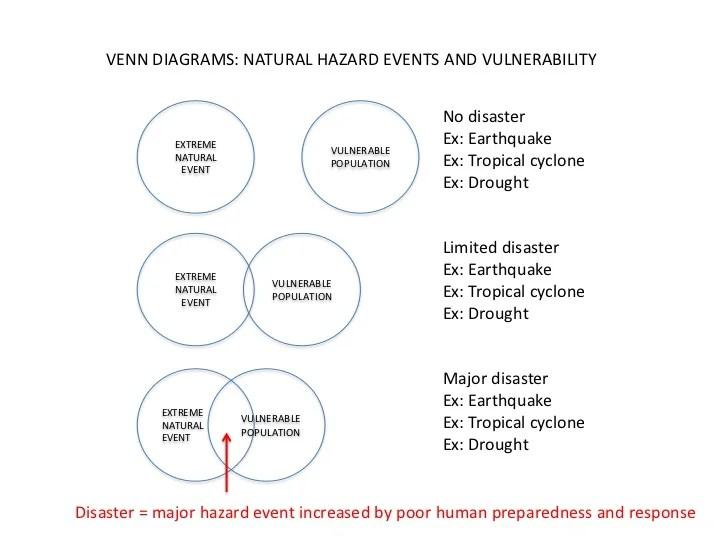 II Hazard vulnerability