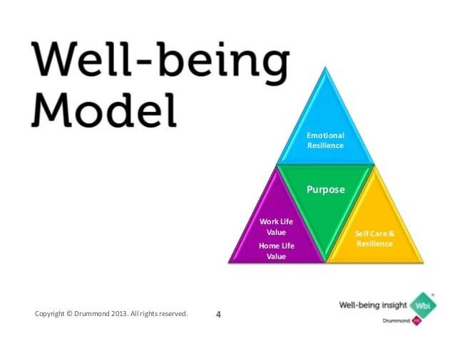 Health and wellbeingwork presentation