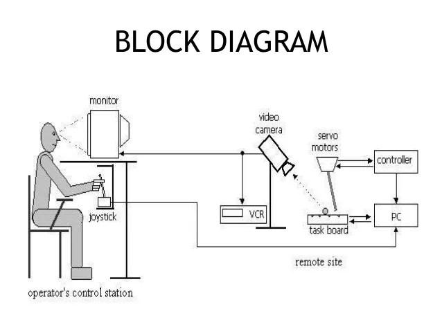 block diagram computer system