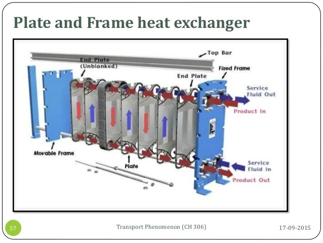 plate and frame heat exchanger selection | Fachriframe co