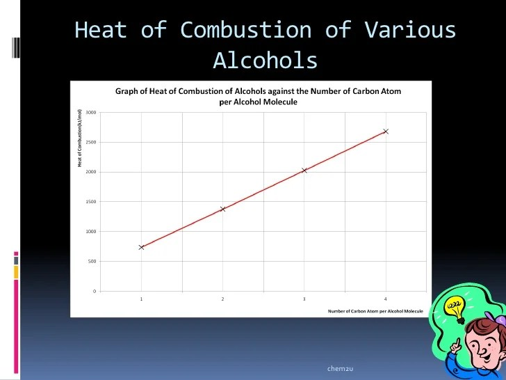 temperature enthalpy diagram for water 2000 mitsubishi galant radio wiring heat of combustion various alcohols