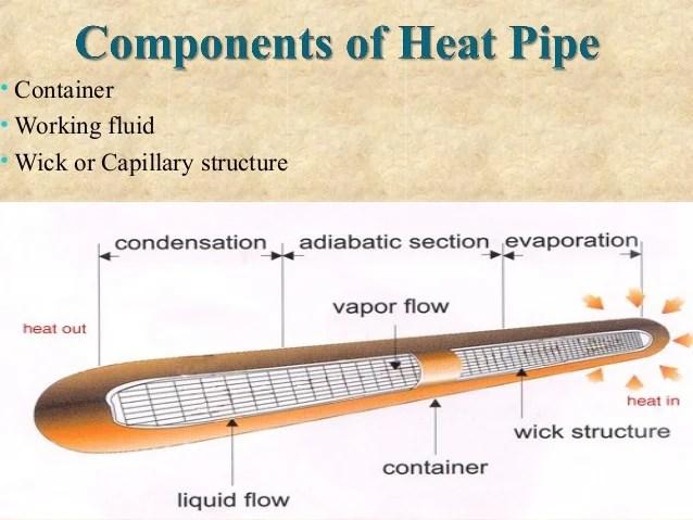 Heat pipe Best PPT