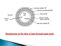 Heat transfer & heat exchangers
