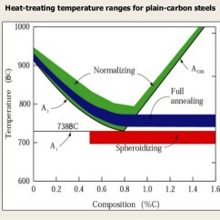 Ttt Diagram For 0 8 Carbon Steel Antecubital Fossa Heat Treatment 1