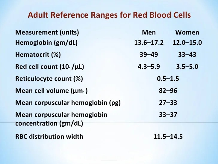 Red Cell Indices Formula