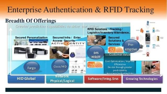 Solutions Integ Security