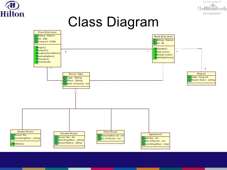 sequence diagram for hotel reservation system sunpro tach wiring hilton reservation_system2