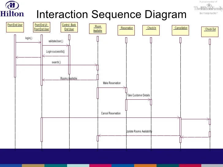 sequence diagram for hotel reservation system minco rtd wiring hilton reservation_system2
