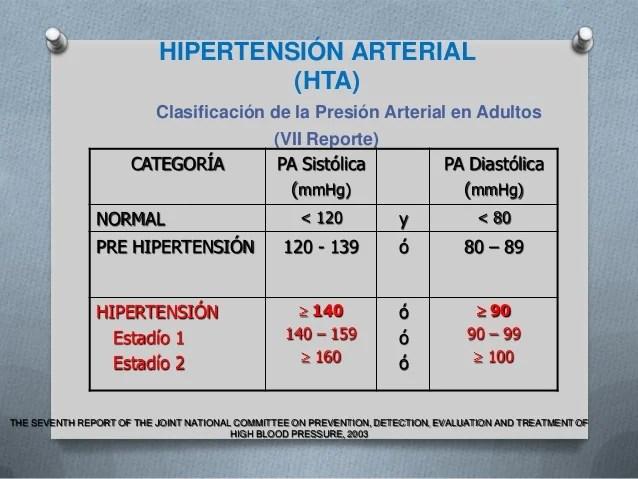 septimo reporte de la Hipertension arterial  presion arterial