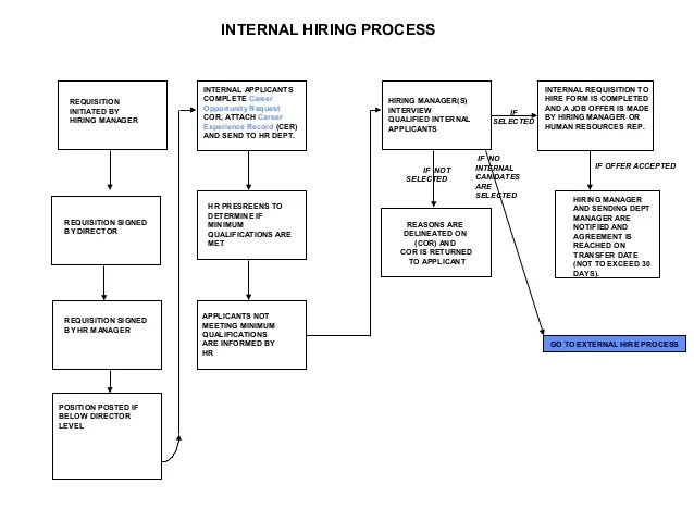 also hiring process flow chart rh slideshare