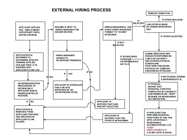 also hiring process flow chart rh slideshare