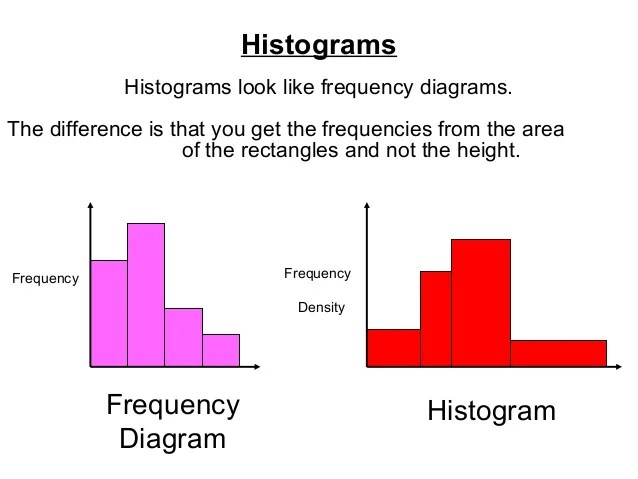 what is a frequency diagram 12volt com wiring diagrams histograms look like the difference that you get frequencies from