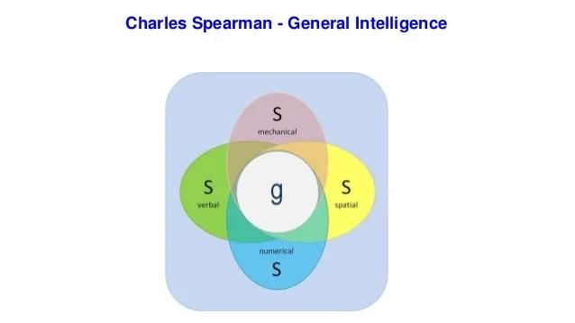 spearmans general intelligence theory