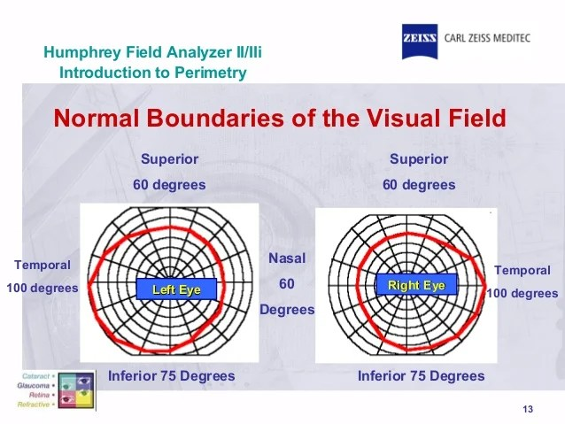 Introduction to perimetry normal boundaries of the visual field also history rh slideshare