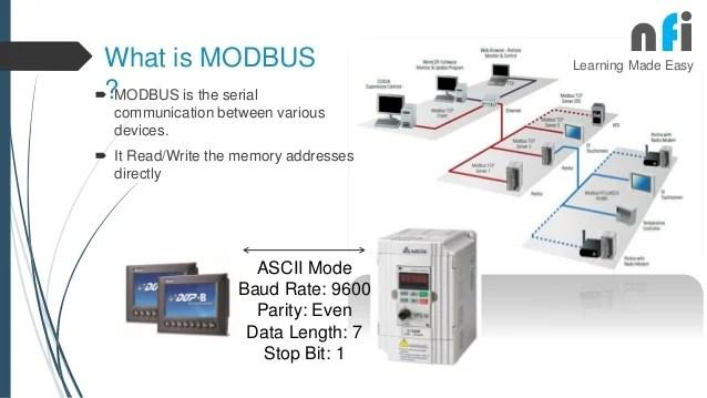 modbus rs485 wiring diagram sheep eye dissection hmi vfd communication