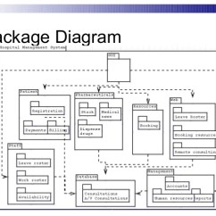 Sequence Diagram For Hotel Reservation System Bmw E60 Speaker Wiring Hospital Management