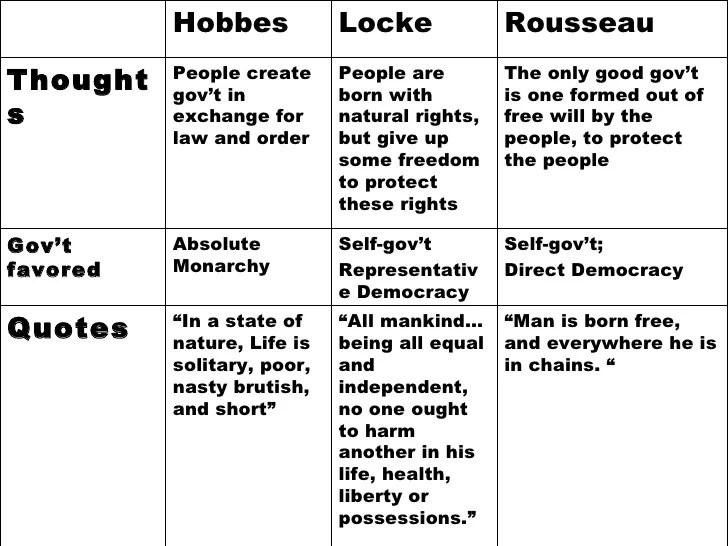 Hobbes, Locke, And Rousseau