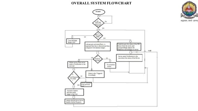 block diagram for security camera system