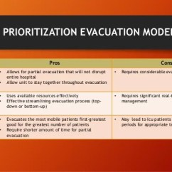 Transport Wheel Chairs Electronic Chair India Hospital Fire Prevention & Evacuation –who Guideline