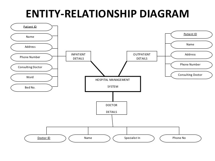 patient management system diagram golf mk5 radio wiring hospital appointment detail 14 entity relationship