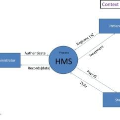 Patient Management System Diagram Razor Mini Chopper Wiring Hospital Database 8 Administrator Staff