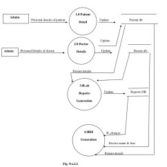 Patient Management System Diagram 1991 Club Car Wiring Hospital Project Admin 16