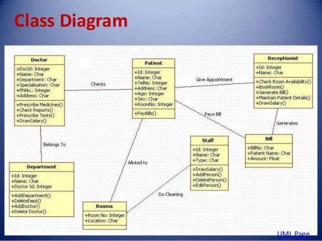 patient management system diagram electrical wiring ford f650 hospital class 7 10 2013 uml page