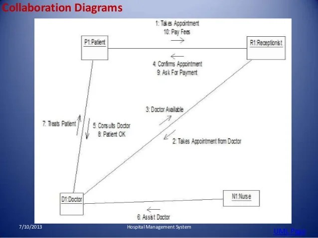 patient management system diagram gm trailer harness wiring hospital activity 7 10 2013 uml page 14