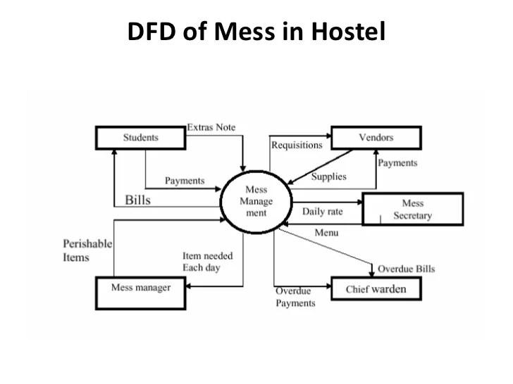 hostel management system er diagram clarion vx401 wiring sdlc br 10