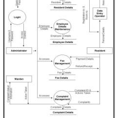 Hostel Management System Er Diagram Honda Goldwing 1200 Wiring 63 64