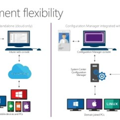 Microsoft Exchange Topology Diagram Cat5 Wiring A Vs B System Center Configuration Manager For Education