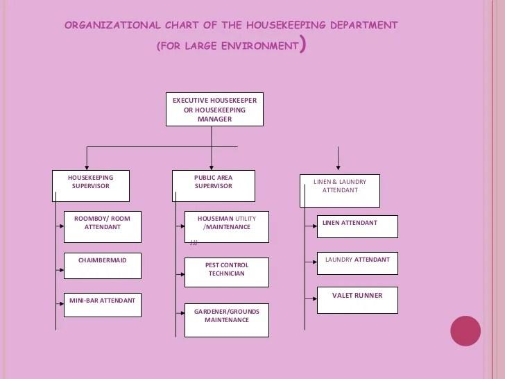 Organizational chart of the housekeeping also department rh slideshare