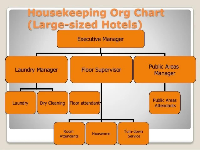 Housekeeping org chart also department basics rh slideshare