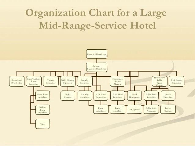 Organization chart also housekeeping department of hotel rh slideshare