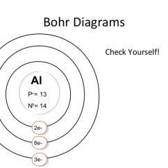 Bohr Diagram For Lithium Dyna S Wiring Electrons Protons And Neutrons Online How To Carbon