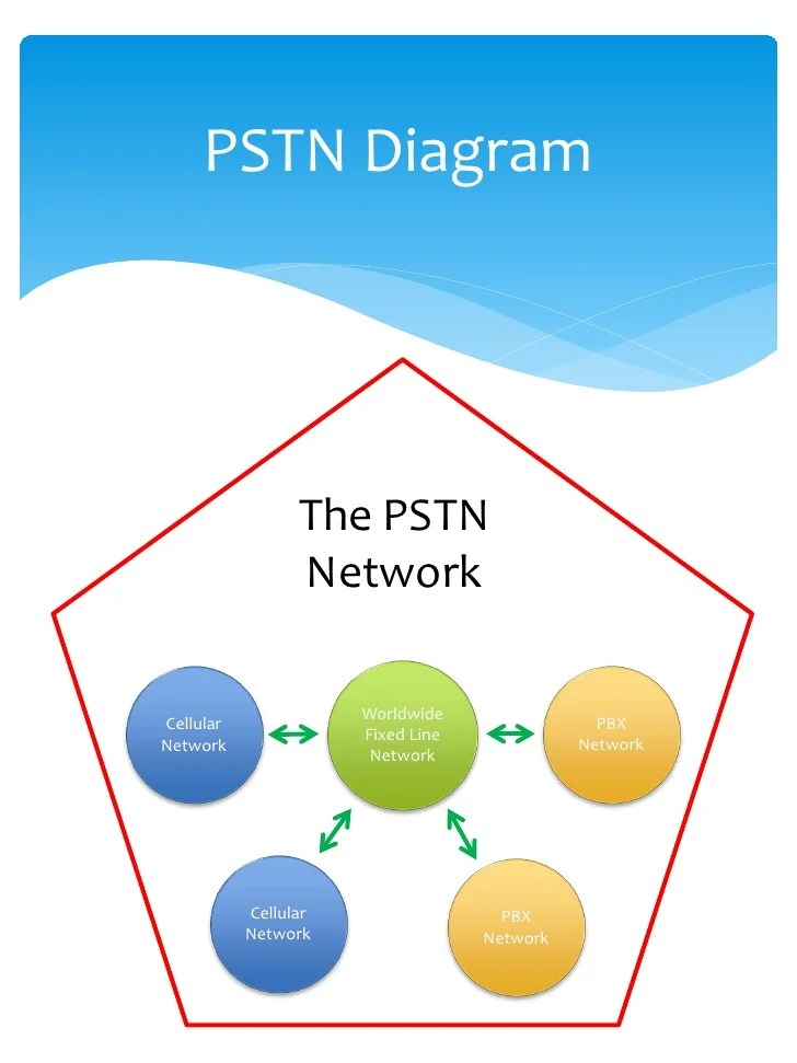 telephone network diagram 2 pickups volumes wiring how does the operate 4 pstn worldwidecellular