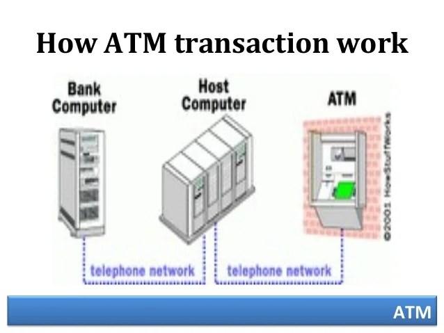 जानिए बैंक से कैसे मिलता है ATM को ट्रांजेक्शन का आदेश, फिर नोट..