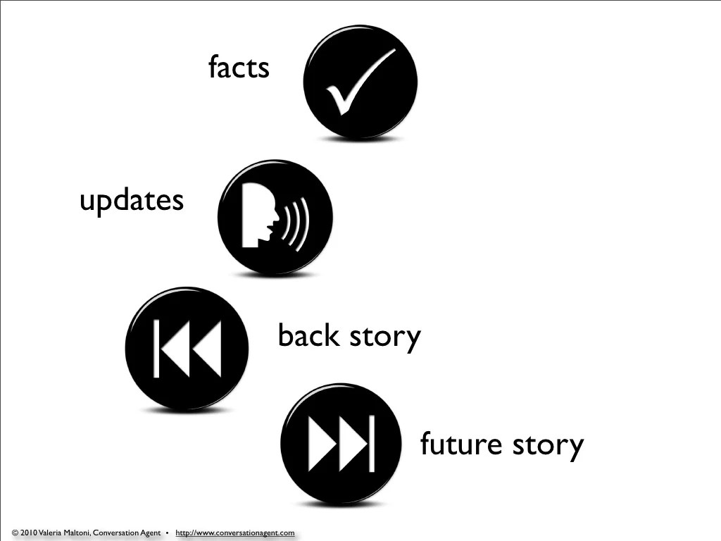 facts updates back story future