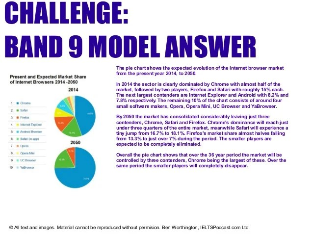 Ben worthington ieltspodcast ltd challenge band model answerthe pie chart also ielts academic task how to describe  rh slideshare