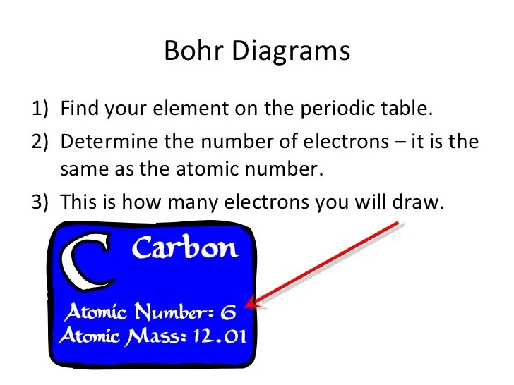 how do you draw a bohr rutherford diagram tarsal bones to diagrams slideshare 1