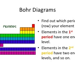 How Do You Draw A Bohr Rutherford Diagram Farmall Super Wiring To Diagrams Slideshare