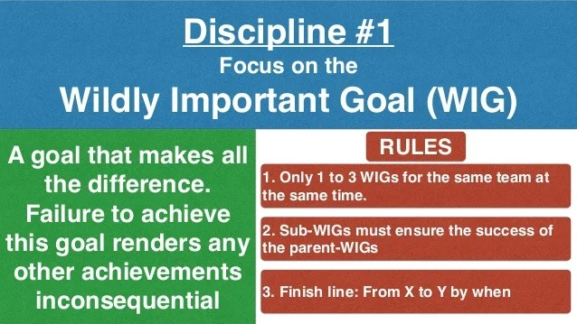 discipline focus on the wildly important goal also how to get things done in  dental practice execution strategies rh slideshare