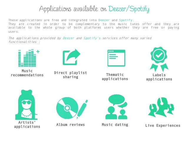 Deezer and Spotify for brands and labels