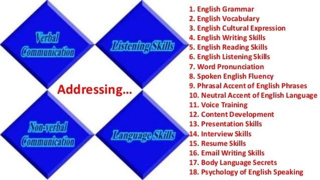 How To Improve Communication Skills At Spoken English