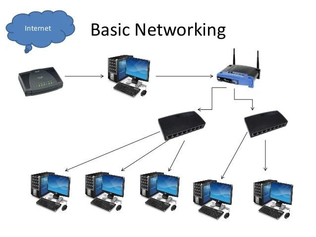How To Set Up An Internet Café
