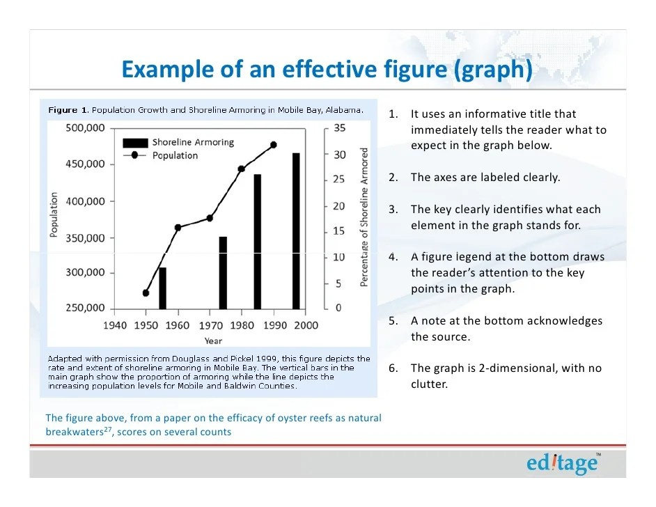 How To Use Figures And Tables Effectively To Present Your Research Fi