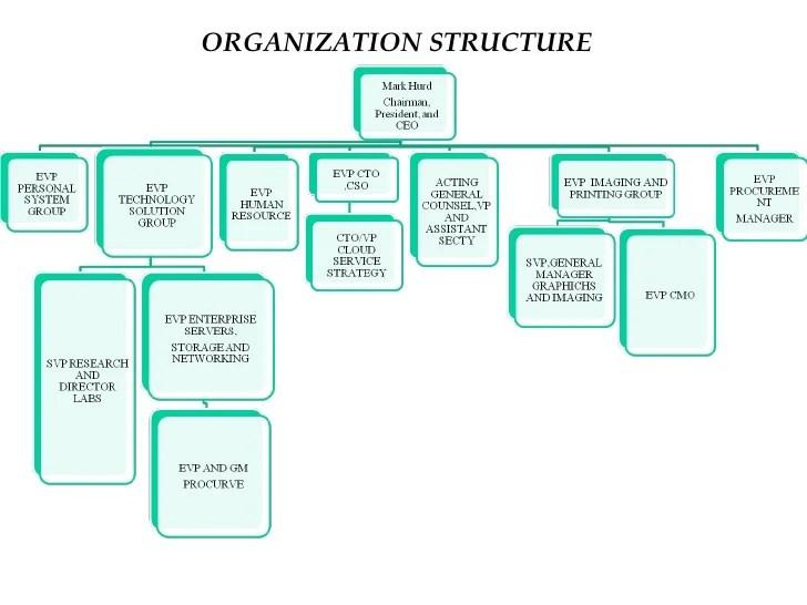 organization structure also hp bp rh slideshare