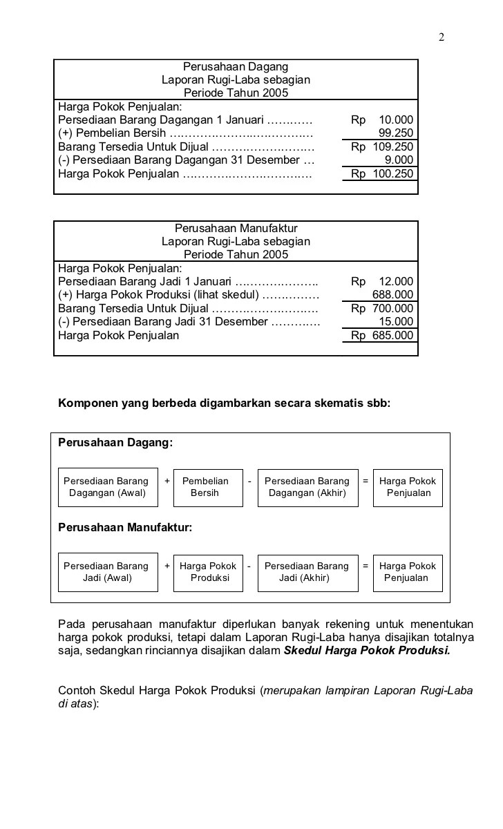 Contoh Laporan Harga Pokok Penjualan Perusahaan Manufaktur : contoh, laporan, harga, pokok, penjualan, perusahaan, manufaktur, Perusahaan, Manufaktur