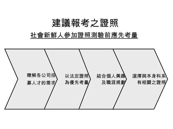 HR-018-金融證照學涯進程圖
